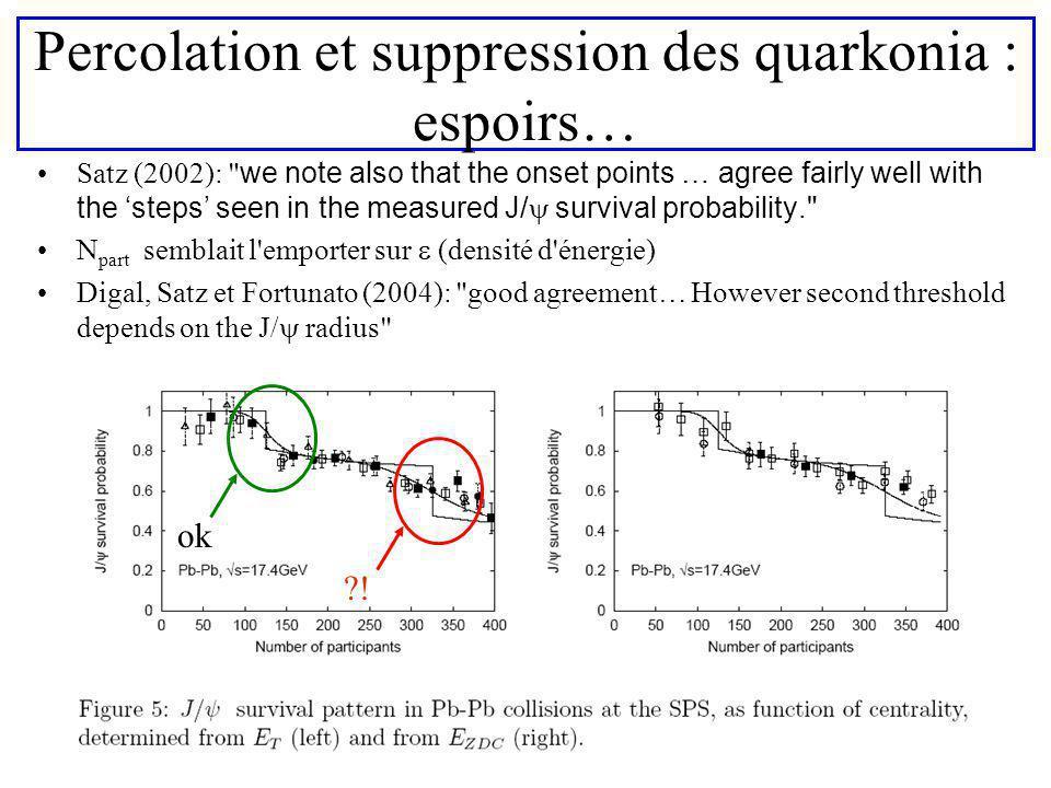 8 Percolation et suppression des quarkonia : espoirs… Satz (2002):