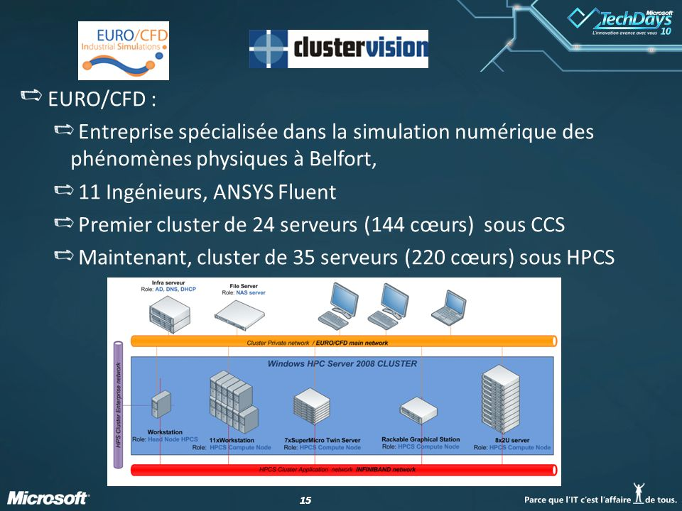 15 EURO/CFD : Entreprise spécialisée dans la simulation numérique des phénomènes physiques à Belfort, 11 Ingénieurs, ANSYS Fluent Premier cluster de 2