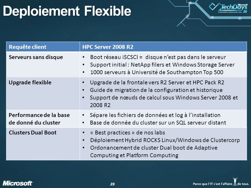 23 Deploiement Flexible Requête clientHPC Server 2008 R2 Serveurs sans disque Boot réseau iSCSCI = disque nest pas dans le serveur Support initial : NetApp filers et Windows Storage Server 1000 serveurs à Université de Southampton Top 500 Clusters Dual Boot « Best practices » de nos labs Déploiement Hybrid ROCKS Linux/Windows de Clustercorp Ordonancement de cluster Dual boot de Adaptive Computing et Platform Computing Upgrade flexible Upgrade de la frontale vers R2 Server et HPC Pack R2 Guide de migration de la configuration et historique Support de nœuds de calcul sous Windows Server 2008 et 2008 R2 Performance de la base de donné du cluster Sépare les fichiers de données et log à linstallation Base de donnée du cluster sur un SQL serveur distant