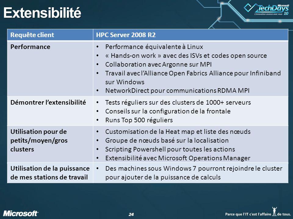 24 Extensibilité Requête clientHPC Server 2008 R2 Performance Performance équivalente à Linux « Hands-on work » avec des ISVs et codes open source Col