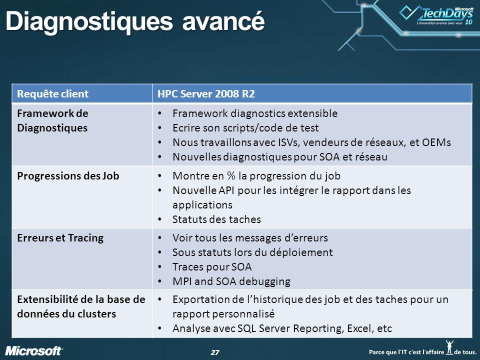 27 Diagnostiques avancé Requête clientHPC Server 2008 R2 Framework de Diagnostiques Framework diagnostics extensible Ecrire son scripts/code de test N