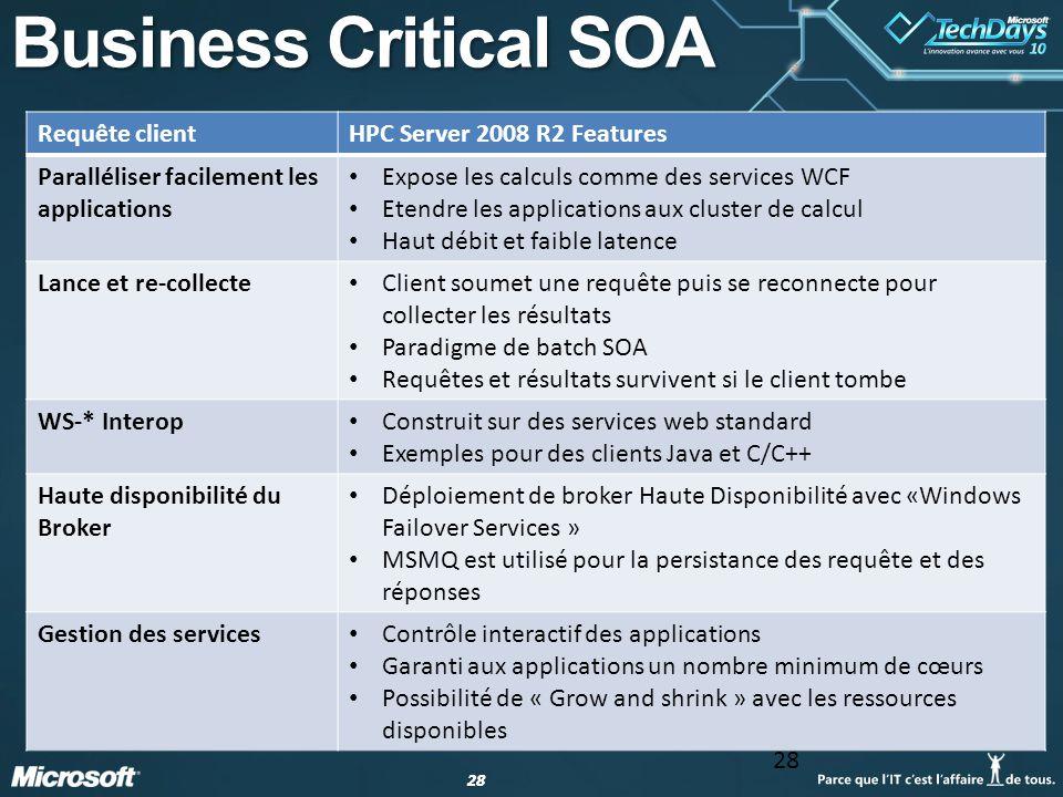 28 Business Critical SOA Requête clientHPC Server 2008 R2 Features Paralléliser facilement les applications Expose les calculs comme des services WCF