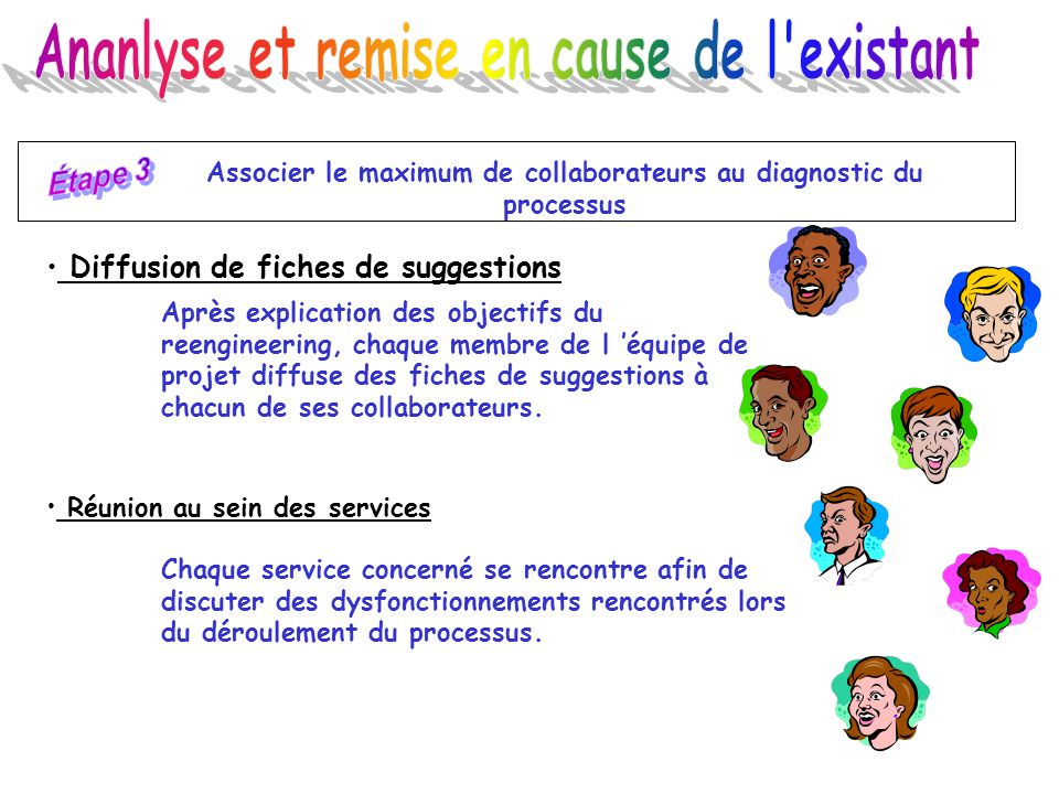 Associer le maximum de collaborateurs au diagnostic du processus Diffusion de fiches de suggestions Après explication des objectifs du reengineering,