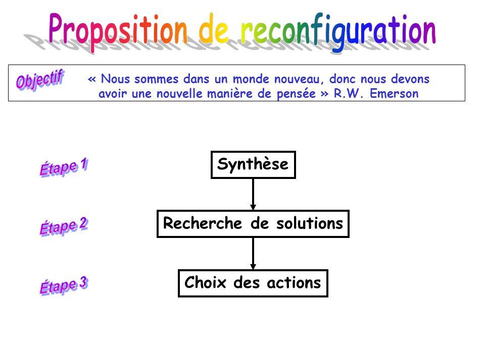 Synthèse des dysfonctionnements Létude peut permettre de découvrir 50,80, voire plus de 100 dysfonctionnements.