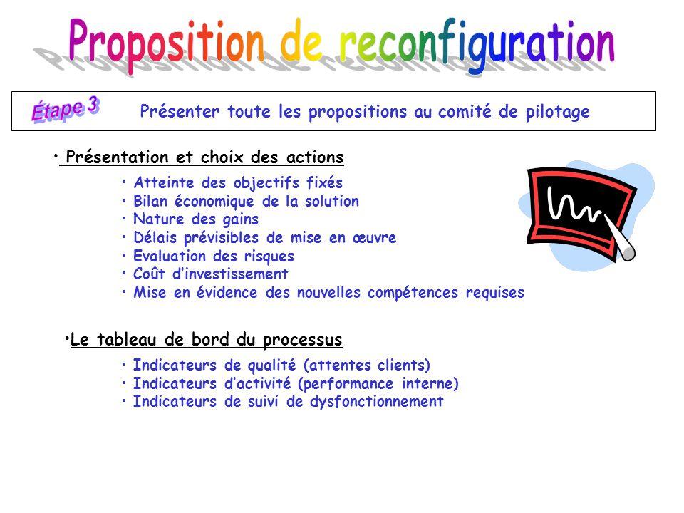 Rendre les actions de reconfiguration opérationnelles Préparation du terrain Organisation de la mise en œuvre Suivi de la reconfiguration Amélioration permanente du processus