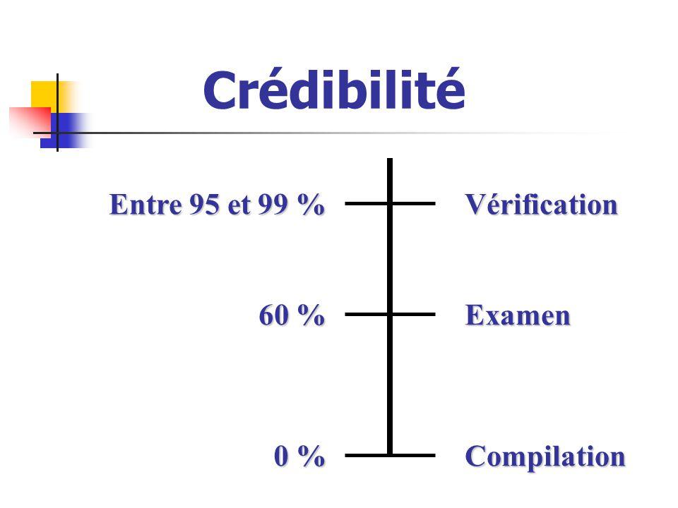 Crédibilité 0 % Compilation Examen Vérification 60 % Entre 95 et 99 %