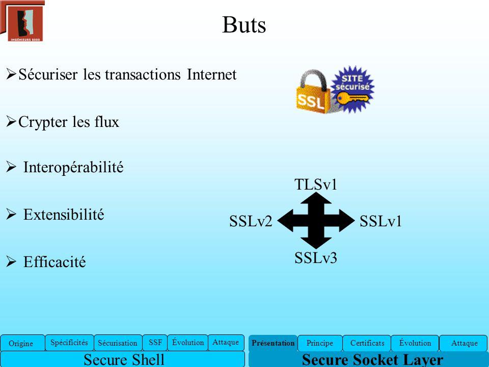 Buts Interopérabilité Extensibilité Efficacité Secure Socket Layer Certificats ÉvolutionAttaquePrincipe SSLv2 SSLv3 SSLv1 TLSv1 Sécuriser les transact