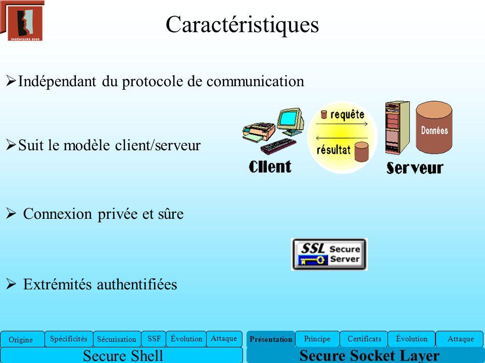 Caractéristiques Connexion privée et sûre Extrémités authentifiées Secure Socket Layer Présentation Certificats ÉvolutionAttaquePrincipe Indépendant d