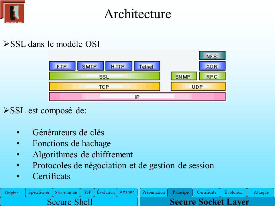 Architecture SSL est composé de: Générateurs de clés Fonctions de hachage Algorithmes de chiffrement Protocoles de négociation et de gestion de sessio