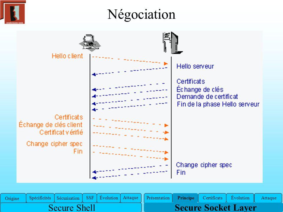 Négociation Secure Socket Layer Présentation Certificats ÉvolutionAttaquePrincipe Origine Spécificités Sécurisation SSFÉvolution Attaque Secure Shell