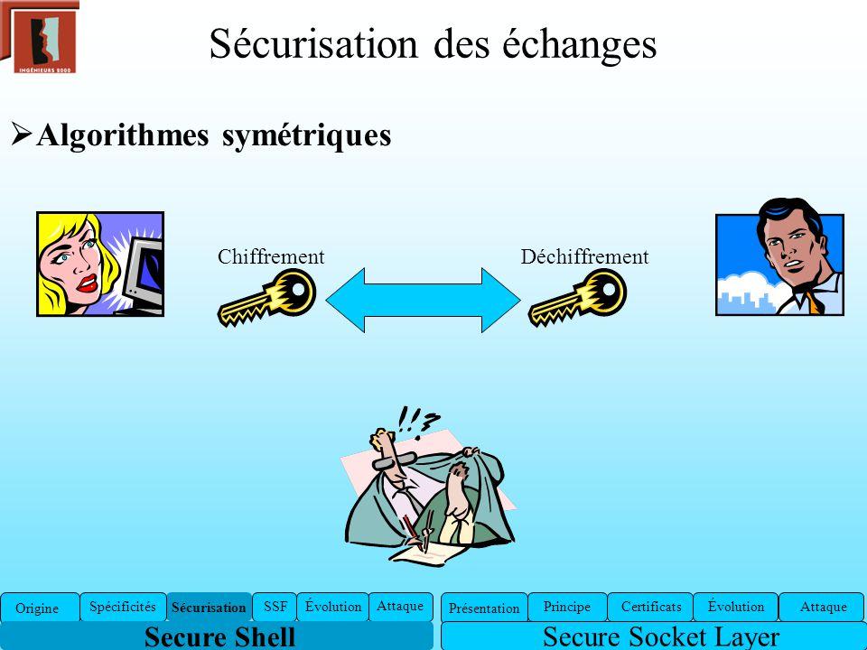 Sécurisation des échanges Algorithmes symétriques ChiffrementDéchiffrement Secure Socket Layer Présentation Certificats ÉvolutionAttaquePrincipe Sécur