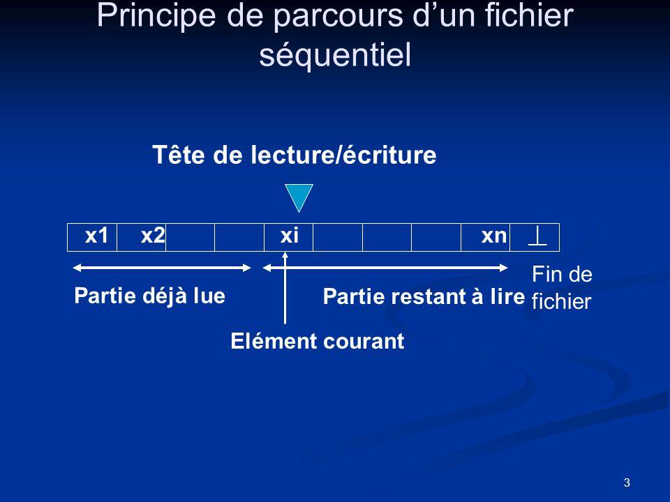 3 Principe de parcours dun fichier séquentiel Fin de fichier Tête de lecture/écriture Partie déjà lue Partie restant à lire x1x2xixn Elément courant