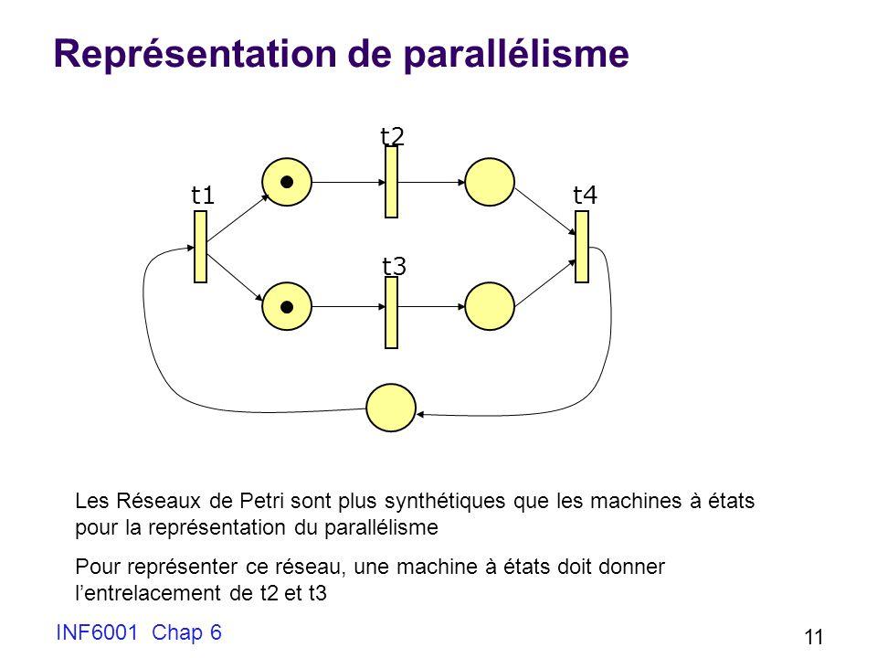 INF6001 Chap 6 11 Représentation de parallélisme Les Réseaux de Petri sont plus synthétiques que les machines à états pour la représentation du parallélisme Pour représenter ce réseau, une machine à états doit donner lentrelacement de t2 et t3 t2 t3 t1t4