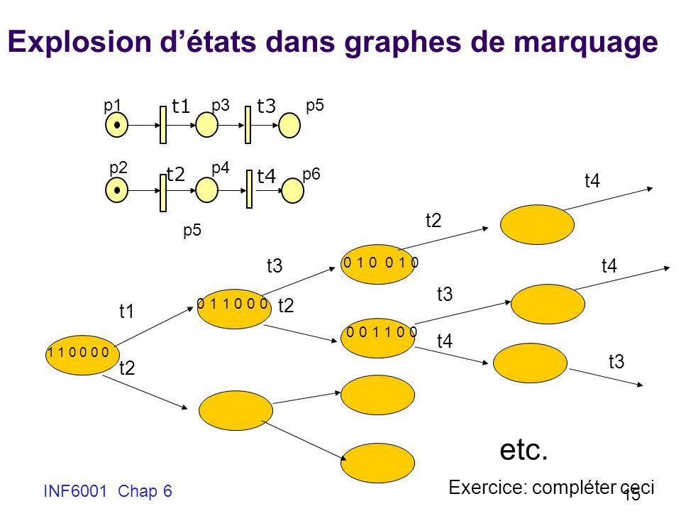 INF6001 Chap 6 15 Explosion détats dans graphes de marquage t1 t2 t3 p1 p2 p3 p5 p4 t4 1 1 0 0 0 0 0 1 1 0 0 0 t1 t3 0 1 0 0 0 1 1 0 0 t2 t4 t3 t4 t3