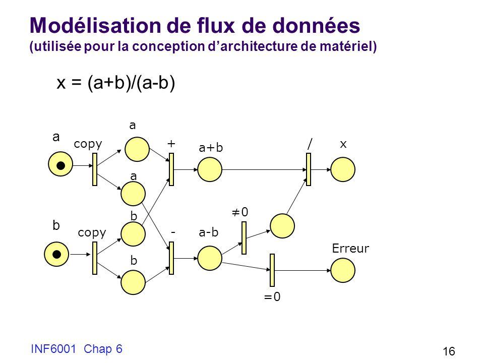 INF6001 Chap 6 16 Modélisation de flux de données (utilisée pour la conception darchitecture de matériel) a a b b a+b a-b + - / 0 =0 x Erreur copy x = (a+b)/(a-b) a b