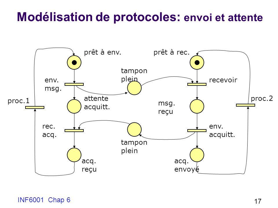 INF6001 Chap 6 17 Modélisation de protocoles: envoi et attente prêt à env. attente acquitt. acq. reçu msg. reçu acq. envoyé prêt à rec. tampon plein e