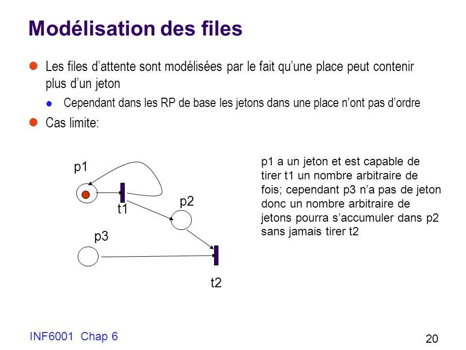 INF6001 Chap 6 20 Modélisation des files Les files dattente sont modélisées par le fait quune place peut contenir plus dun jeton Cependant dans les RP
