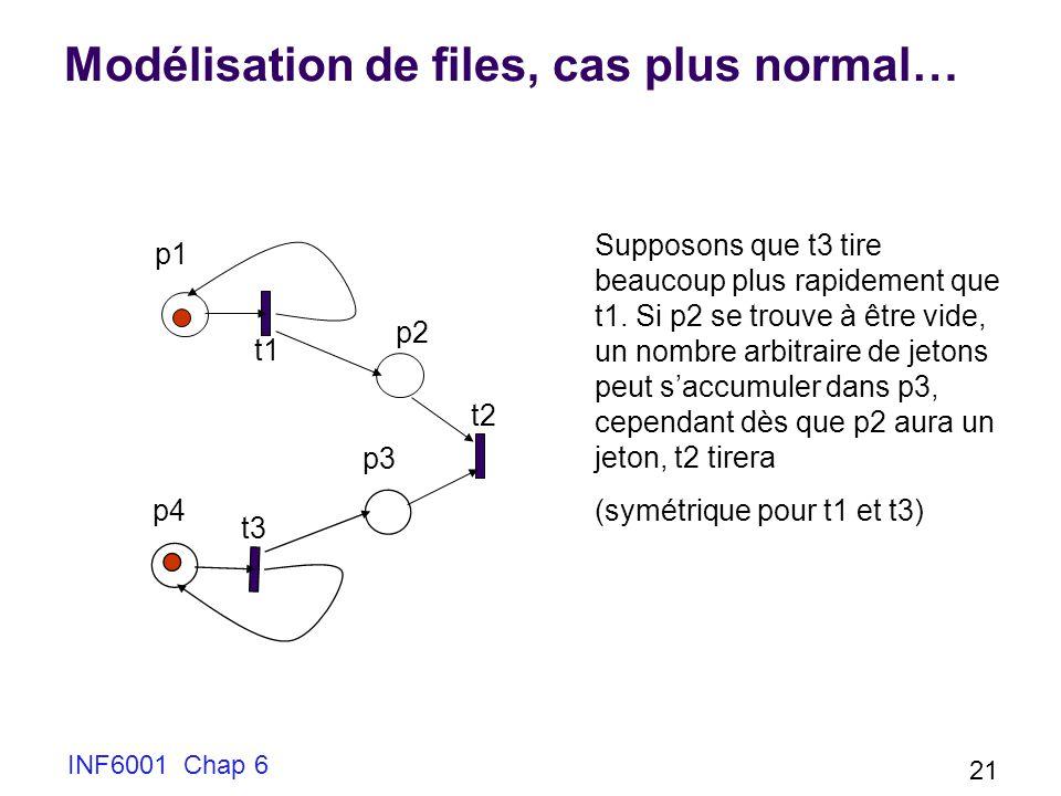 INF6001 Chap 6 21 Modélisation de files, cas plus normal… t1 p1 p2 p3 Supposons que t3 tire beaucoup plus rapidement que t1.