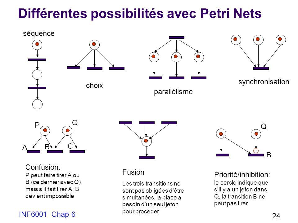 INF6001 Chap 6 24 Différentes possibilités avec Petri Nets séquence choix parallélisme synchronisation Confusion: P peut faire tirer A ou B (ce dernie