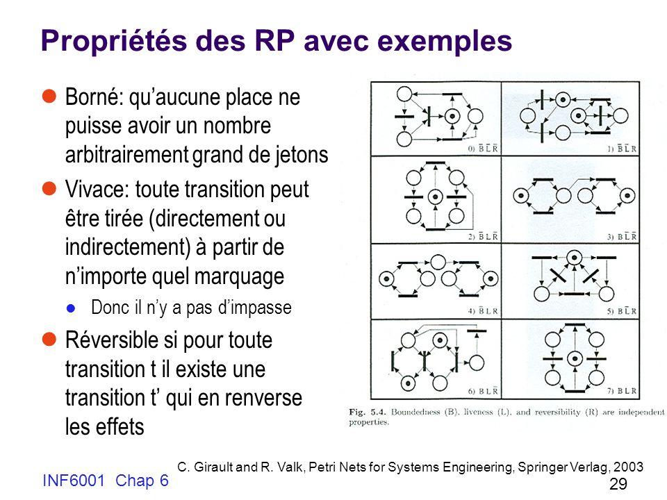 INF6001 Chap 6 29 Propriétés des RP avec exemples Borné: quaucune place ne puisse avoir un nombre arbitrairement grand de jetons Vivace: toute transit