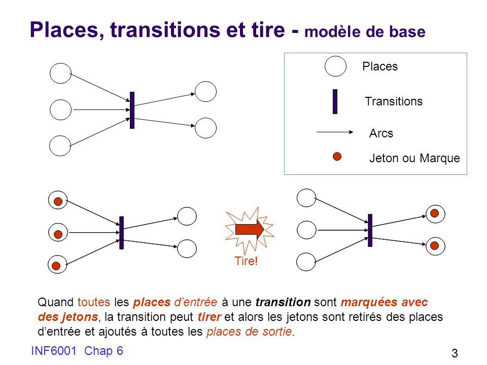 INF6001 Chap 6 24 Différentes possibilités avec Petri Nets séquence choix parallélisme synchronisation Confusion: P peut faire tirer A ou B (ce dernier avec Q) mais sil fait tirer A, B devient impossible A B C P Q Fusion Les trois transitions ne sont pas obligées dêtre simultanées, la place a besoin dun seul jeton pour procéder B Q Priorité/inhibition: le cercle indique que sil y a un jeton dans Q, la transition B ne peut pas tirer