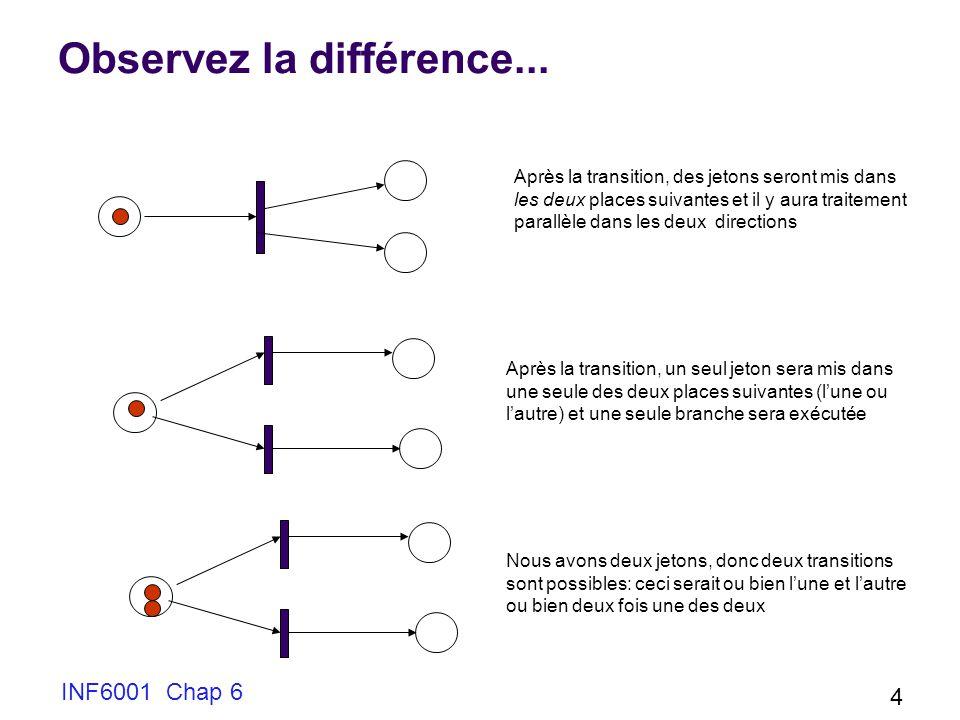 INF6001 Chap 6 4 Observez la différence... Après la transition, des jetons seront mis dans les deux places suivantes et il y aura traitement parallèle