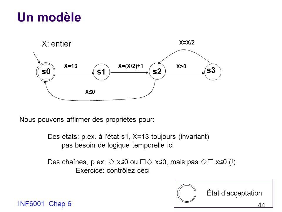 INF6001 Chap 6 44 Un modèle X=13X=(X/2)+1 X>0 X=X/2 X0X0 s0 Nous pouvons affirmer des propriétés pour: Des états: p.ex. à létat s1, X=13 toujours (inv