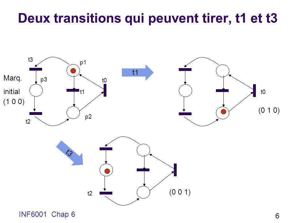 INF6001 Chap 6 6 Deux transitions qui peuvent tirer, t1 et t3 Marq. initial p1 p2 p3 t1 t3 (1 0 0) (0 1 0) (0 0 1) t0 t1 t2 t3 t0 t2