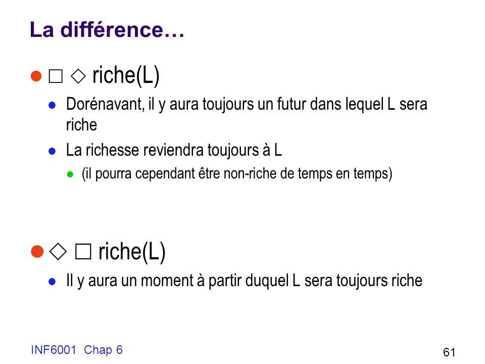 La différence… riche(L) Dorénavant, il y aura toujours un futur dans lequel L sera riche La richesse reviendra toujours à L (il pourra cependant être non-riche de temps en temps) riche(L) Il y aura un moment à partir duquel L sera toujours riche INF6001 Chap 6 61