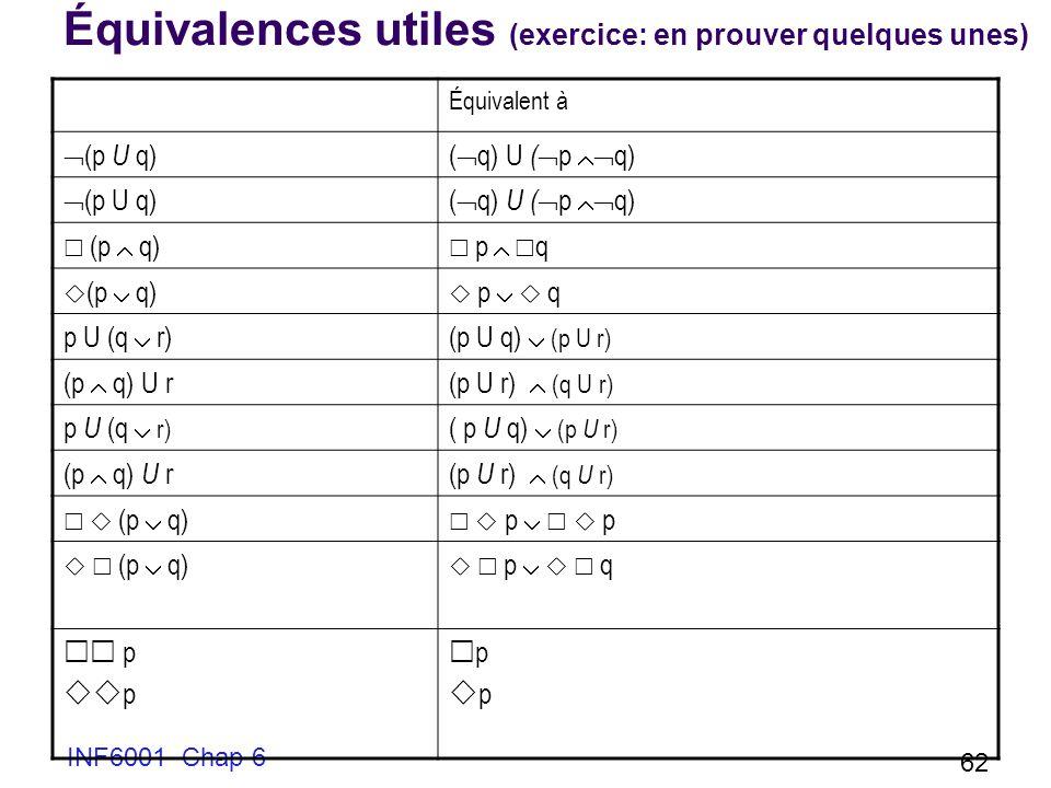 INF6001 Chap 6 62 Équivalences utiles (exercice: en prouver quelques unes) Équivalent à (p U q)( q) U ( p q) (p U q)( q) U ( p q) (p q) p q (p q) p q p U (q r)(p U q) (p U r) (p q) U r(p U r) (q U r) p U (q r) ( p U q) (p U r) (p q) U r(p U r) (q U r) (p q) p p (p q) p q p