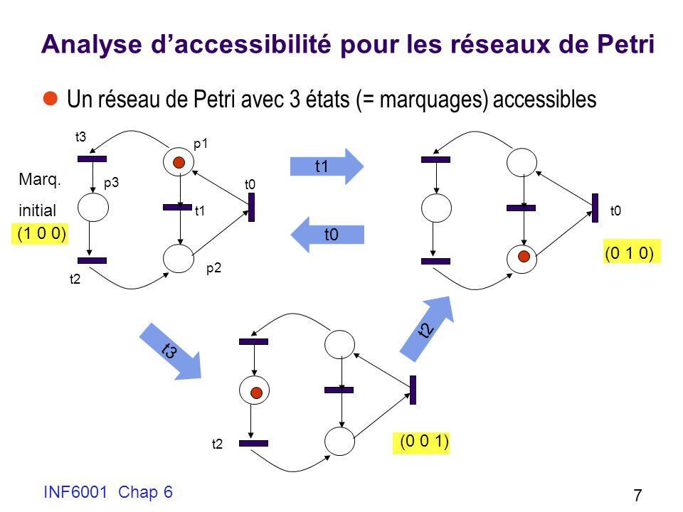 INF6001 Chap 6 7 Analyse daccessibilité pour les réseaux de Petri Un réseau de Petri avec 3 états (= marquages) accessibles Marq. initial p1 p2 p3 t1