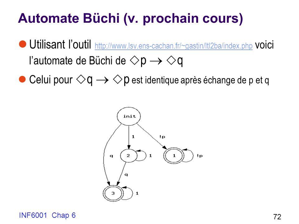 Automate Büchi (v. prochain cours) Utilisant loutil http://www.lsv.ens-cachan.fr/~gastin/ltl2ba/index.php voici lautomate de Büchi de p q http://www.l