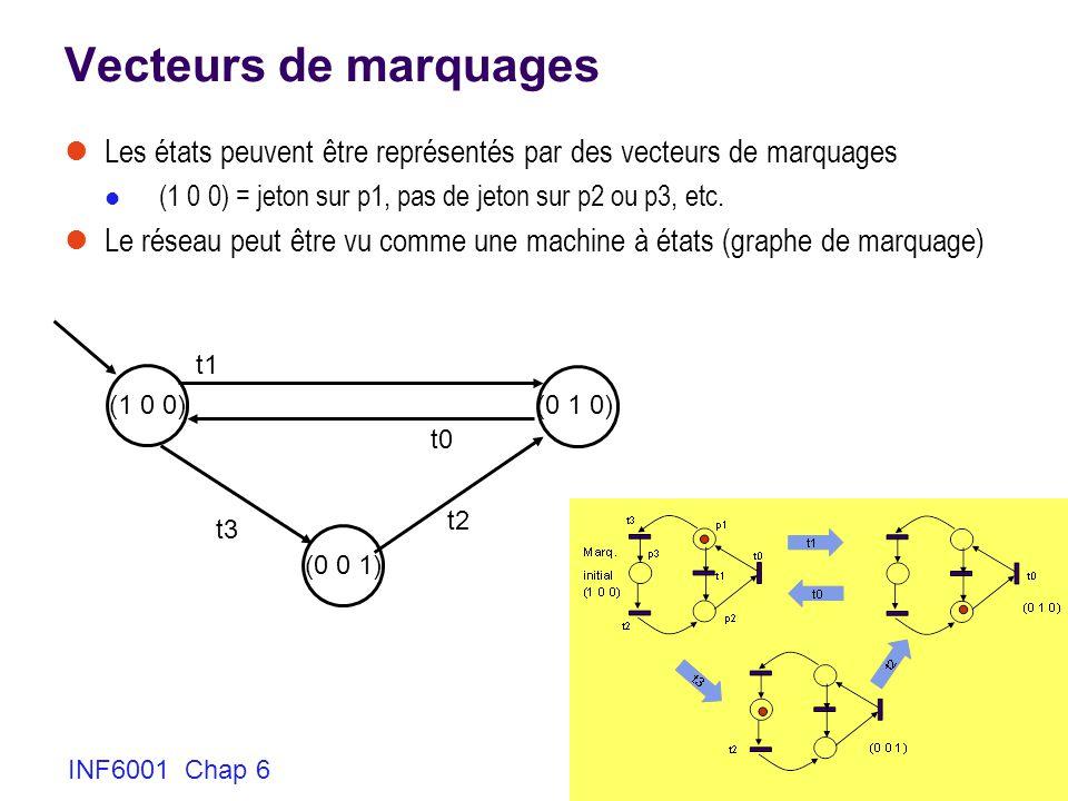 INF6001 Chap 6 8 Vecteurs de marquages Les états peuvent être représentés par des vecteurs de marquages (1 0 0) = jeton sur p1, pas de jeton sur p2 ou p3, etc.