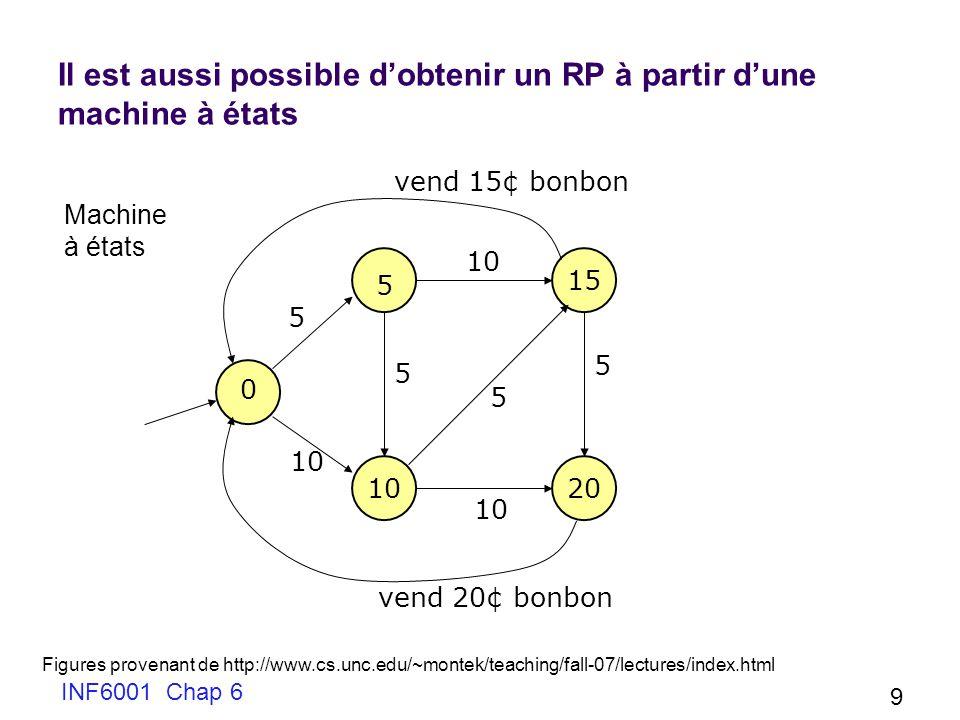 INF6001 Chap 6 20 Modélisation des files Les files dattente sont modélisées par le fait quune place peut contenir plus dun jeton Cependant dans les RP de base les jetons dans une place nont pas dordre Cas limite: t1 t2 p1 p2 p3 p1 a un jeton et est capable de tirer t1 un nombre arbitraire de fois; cependant p3 na pas de jeton donc un nombre arbitraire de jetons pourra saccumuler dans p2 sans jamais tirer t2