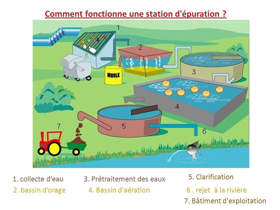 1. collecte deau 2.bassin dorage 3. Prétraitement des eaux 4. Bassin d'aération 5. Clarification 6. rejet à la rivière 7. Bâtiment d'exploitation Comm