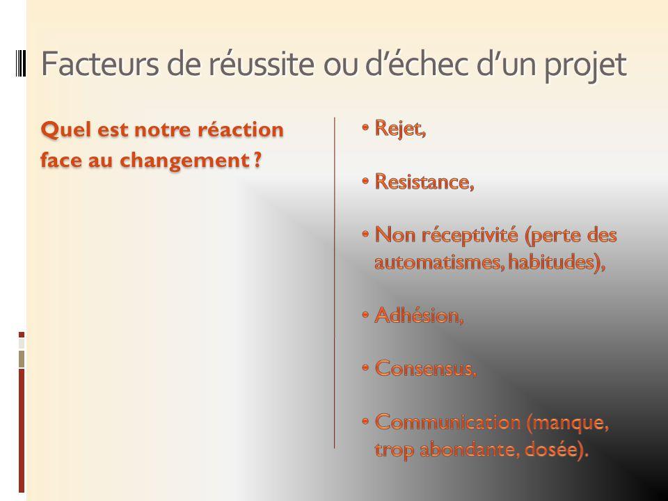 Facteurs de réussite ou déchec dun projet Quel est notre réaction face au changement ?