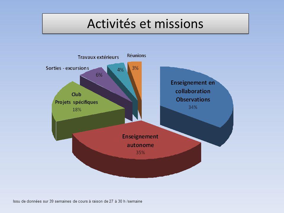 Activités et missions Issu de données sur 39 semaines de cours à raison de 27 à 30 h /semaine