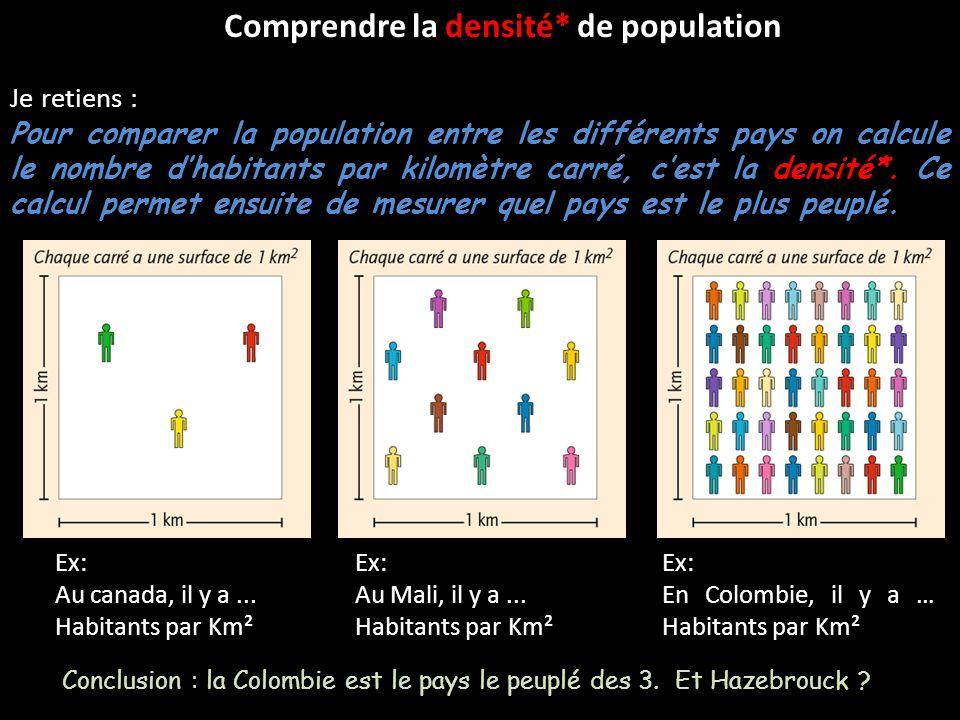 Comprendre la densité* de population Je retiens : Pour comparer la population entre les différents pays on calcule le nombre dhabitants par kilomètre