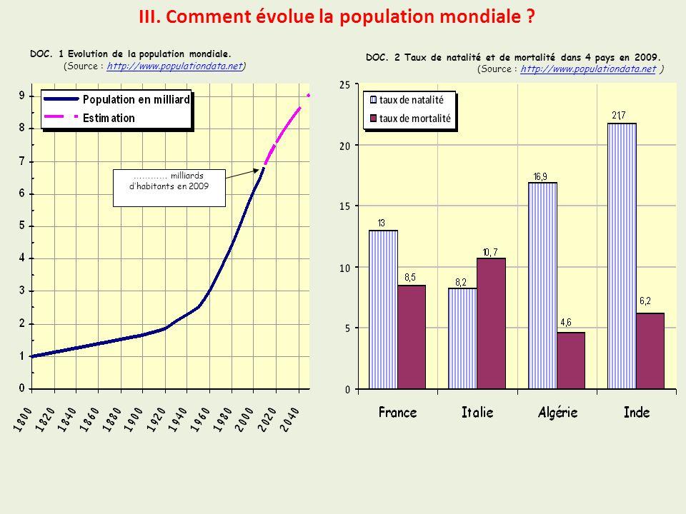 III. Comment évolue la population mondiale ? DOC. 1 Evolution de la population mondiale. (Source : http://www.populationdata.net)http://www.population