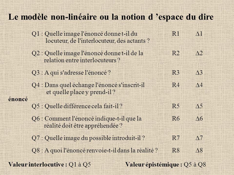 Le modèle non-linéaire ou la notion d espace du dire Q1 : Quelle image l'énoncé donne t-il duR1 1 locuteur, de l'interlocuteur, des actants ? Q2 : Que