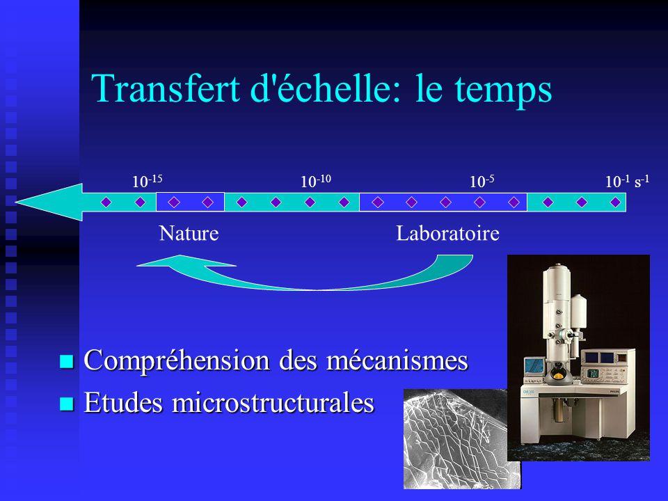 10 -1 s -1 10 -10 10 -15 Transfert d'échelle: le temps n Compréhension des mécanismes n Etudes microstructurales LaboratoireNature 10 -5