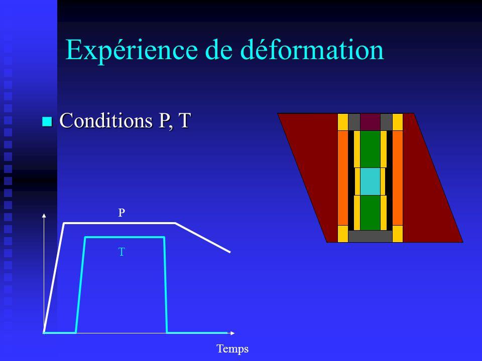Temps PTPT Expérience de déformation n Conditions P, T