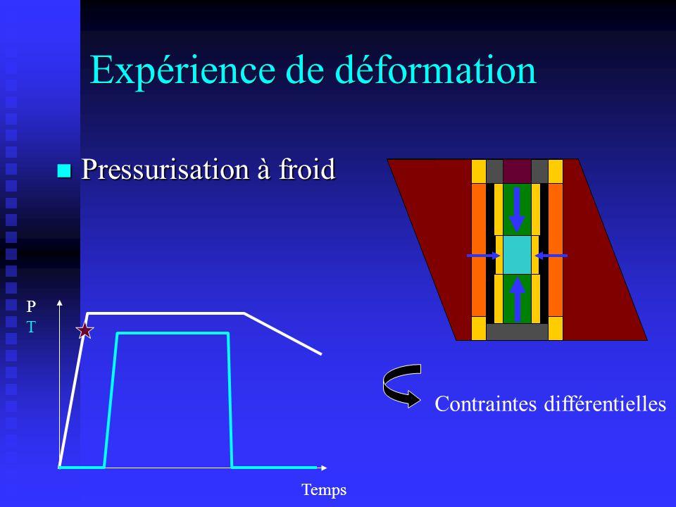 PTPT Contraintes différentielles Temps Expérience de déformation n Pressurisation à froid