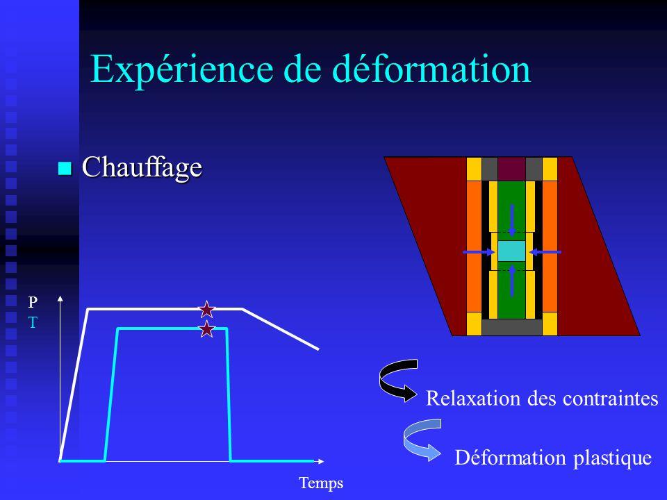 PTPT Déformation plastique Temps Expérience de déformation Relaxation des contraintes n Chauffage