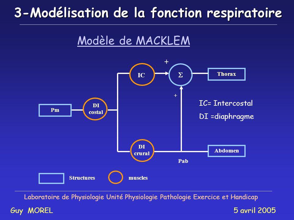 2-Objectifs Laboratoire de Physiologie Unité Physiologie Pathologie Exercice et Handicap Guy MOREL 5 avril 2005 Etude de la fatigue musculaire respira
