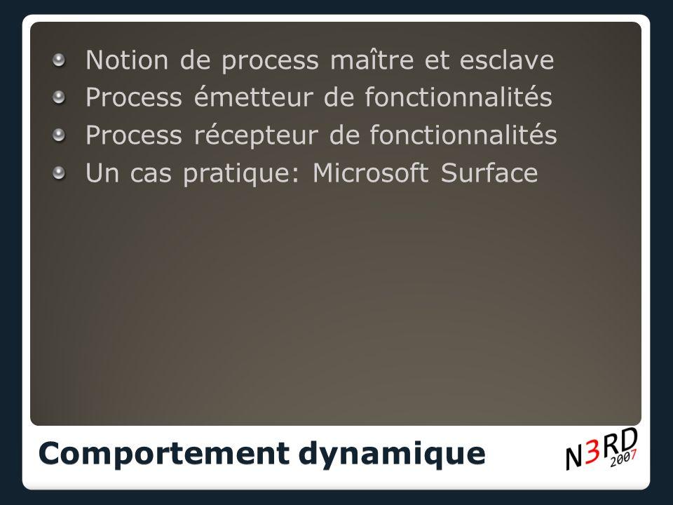 Notion de process maître et esclave Process émetteur de fonctionnalités Process récepteur de fonctionnalités Un cas pratique: Microsoft Surface Comportement dynamique