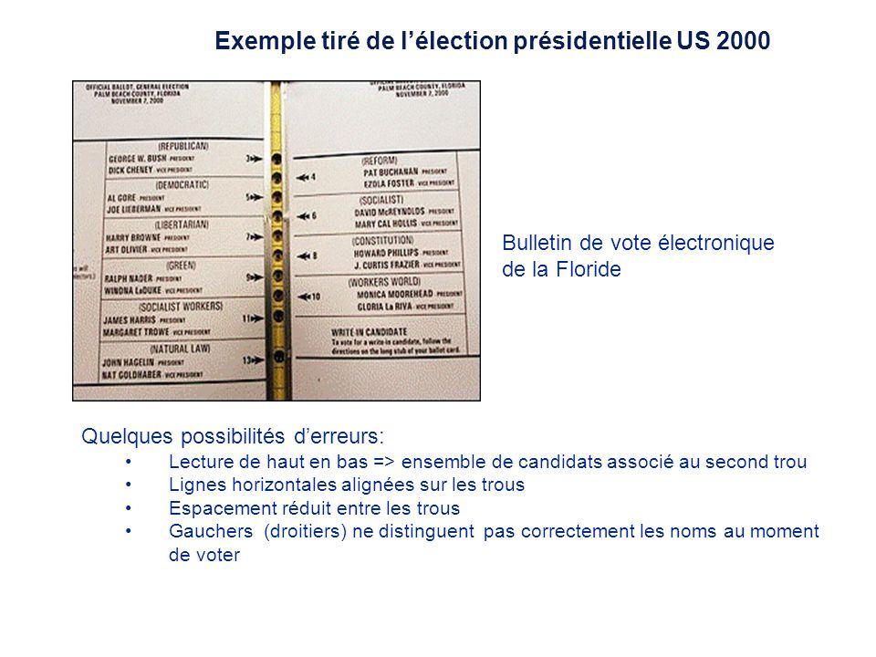 Exemple tiré de lélection présidentielle US 2000: Préparé par Yan Bodain, M.A. Jean-Yves Fiset, ing., Ph. D. et Sandrine Prom Tep Hec Montréal À un mo