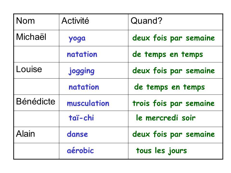 NomActivitéQuand? Michaël Louise Bénédicte Alain yoga natation jogging natationde temps en temps deux fois par semaine de temps en temps deux fois par