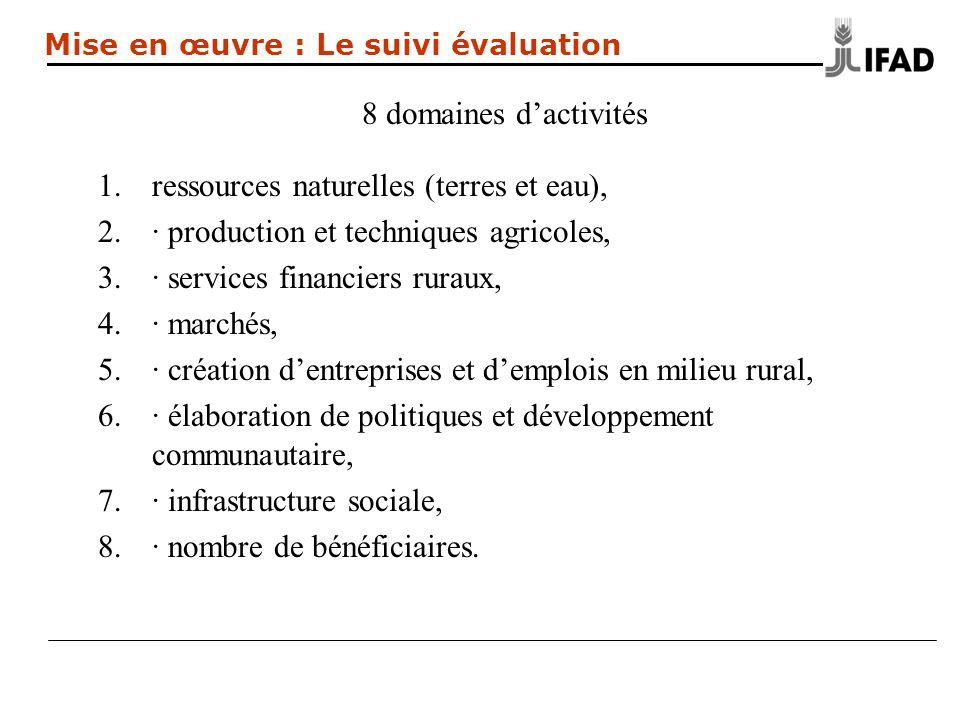 8 domaines dactivités 1.ressources naturelles (terres et eau), 2.· production et techniques agricoles, 3.· services financiers ruraux, 4.· marchés, 5.