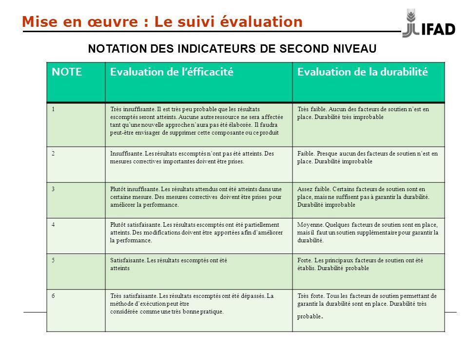 NOTEEvaluation de léfficacitéEvaluation de la durabilité 1Très insuffisante.